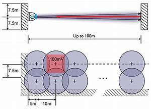 The Science Behind Optical Beam Detection In Large  Open