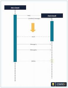 Simple Sequence Diagram Template Showing Parallel