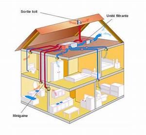 Double Flux Aldes : ventilation double flux aldes ~ Edinachiropracticcenter.com Idées de Décoration
