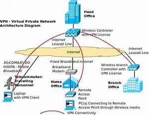 An Overview Of Enterprise Vpn  U2013 Virtual Private Network  U2013 Excitingip Com