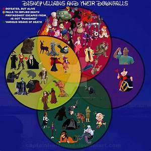 Disney   Pixar  Villains Venn Diagram By Captainlevisquad