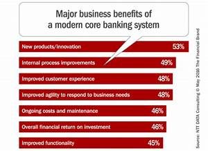 Core Banking Systems  The Industry U0026 39 S Achilles Heel