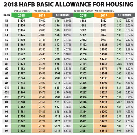 Basic Allowance For Housing by Hill Airmen Receive 2018 Bah Rate Increase Gt Hill Air