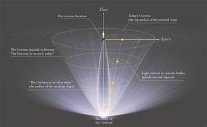 Diagram Of Our Universe