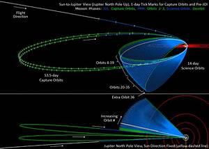 Juno U0026 39 S Orbital Mission
