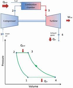 Closed Cycle Gas Turbine Pv Diagram