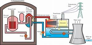 How Does Nuclear Energy Work