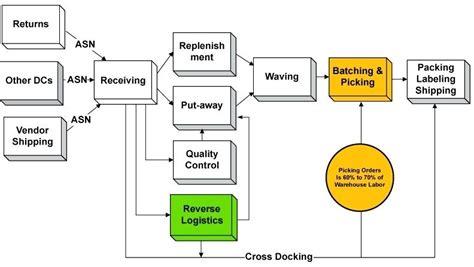 Basic Warehouse Flow Chart Best Flowchart Js In Computer System Javascript Drawing To C Code Flowchart.js Size Framework Java Diagram How Draw Flow Chart Ms Word 2010