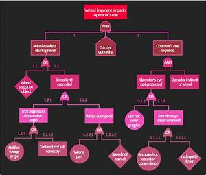 How To Create A Fault Tree Analysis Diagram  Ftd  In