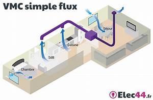 Vmc Simple Flux Hygroréglable : guide choisir sa vmc simple flux ou double flux sas ~ Dailycaller-alerts.com Idées de Décoration