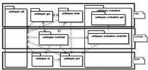 A Uml Class Diagram Illustrating The Mvc Design Of