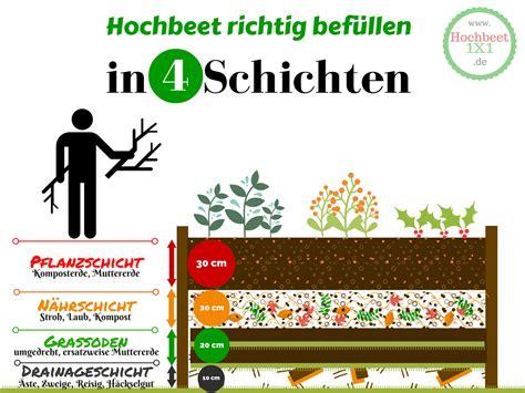 aufbau hochbeet schichten hochbeet nutzen infos varianten hochbeet 1x1