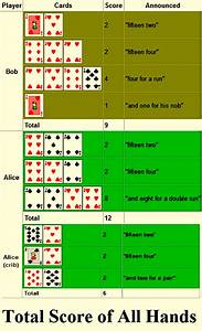 Poker Chart Sheet Total Score Of All Hands In Cribbage For Two Players