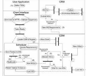 Activity Diagram Showing Interactions Between Components