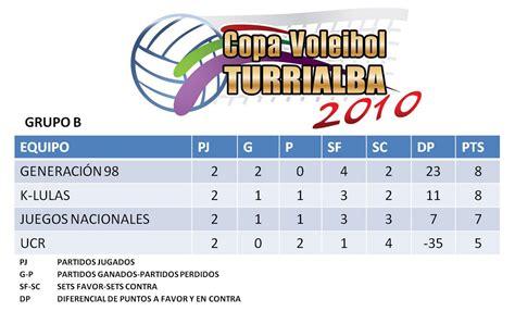 Revisa en vivo la tabla de posiciones y los resultados actualizados de los partidos de la cuarta fecha de las eliminatorias qatar 2022 de la conm. Copa Voleibol Turrialba 2010: Tablas de Posiciones despues de 4 jornadas