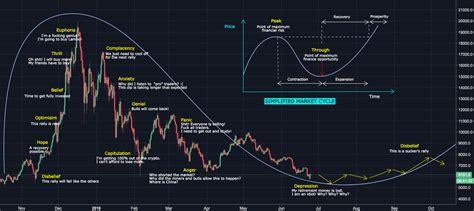 psychology   market cycle  bitcoin  bitfinex