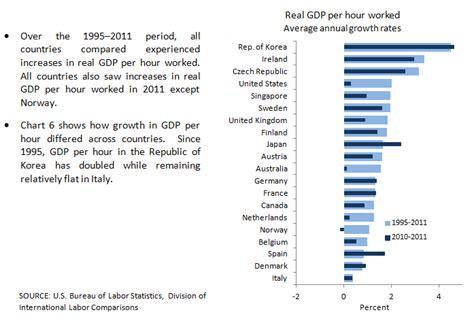 international comparisons  gdp  capita   hour