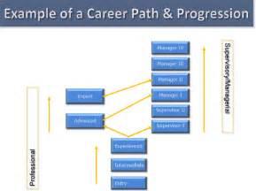 Human Resources Career Path Template