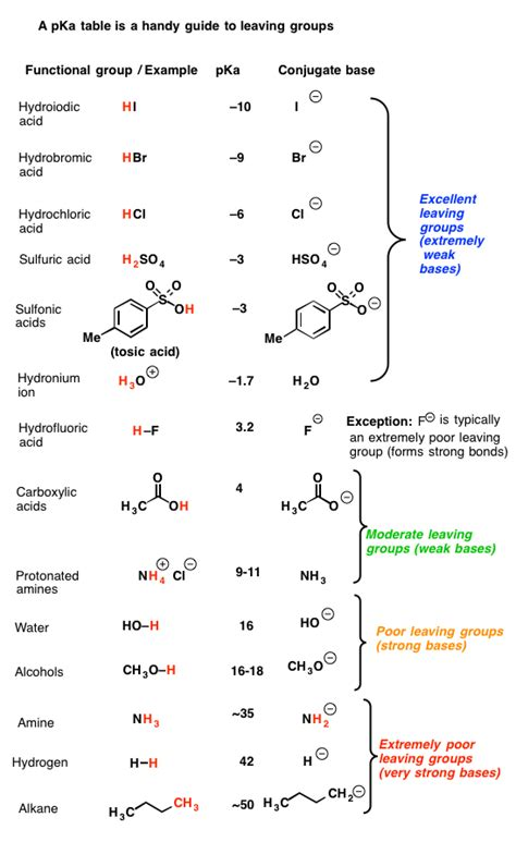 what makes a good leaving group master organic chemistry