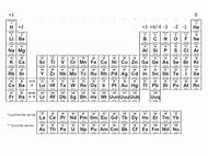 Best periodic table with charges ideas and images on bing find positive and negative charges on periodic table urtaz Images