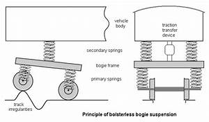 Secondary Springing For Bogie Vehicles