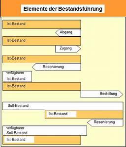 Isbn Prüfziffer Berechnen : soll bestand wikipedia ~ Themetempest.com Abrechnung