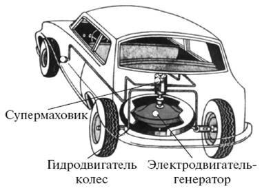 Супермаховик и супервариатор в помощь двигателю