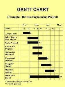 Engineering Gantt Chart