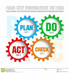 Quality Management System Plan Stock Photography