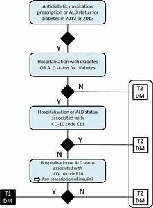 Family History Of Diabetes Mellitus Icd 10