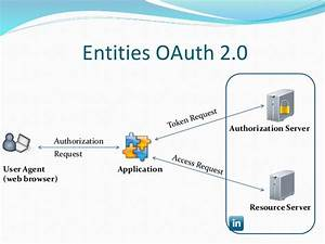 A Simple Php Linkedin Oauth 2 0 Example