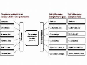 Schematic design of data storage infrastructure; each box ...