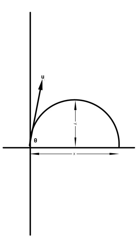 Show That The Path Projectile Parabola Brainly