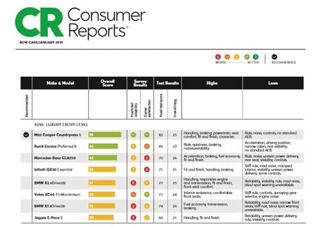 consumer reports ratings report suv mini rankings endorse services does