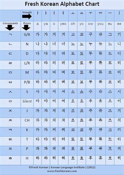 fresh korean alphabet chart korean alphabet learn