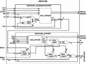 Block Diagram Of The Aesccmi Module