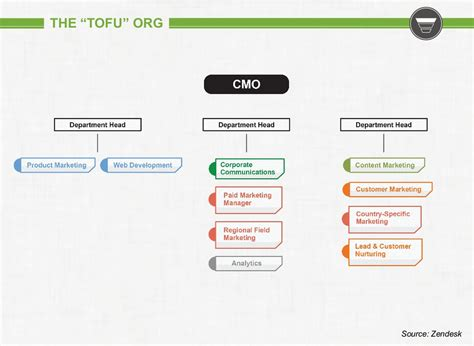 digital marketing course structure 7 types of marketing organization structures modern