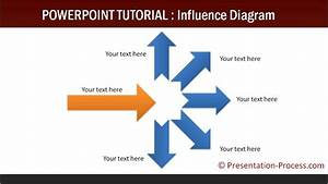 Create Influence Diagram In Powerpoint  Consulting Models