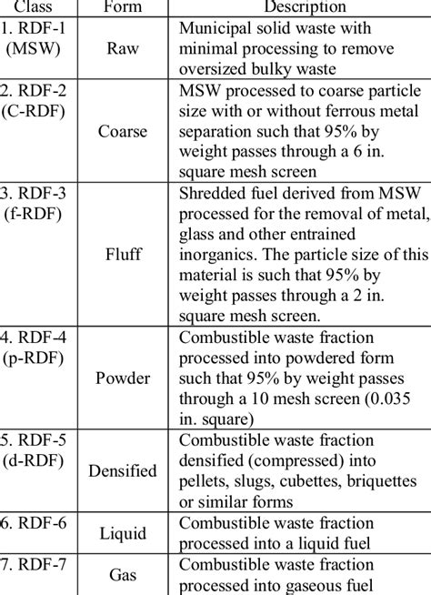 ASTM classification of RDFs [2]   Download Table
