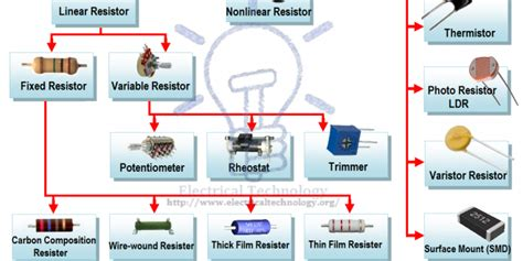 Resistor Types Resistors Fixed Variable Linear