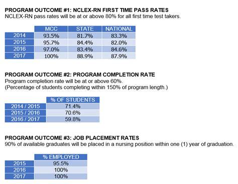 Program Outcomes | Nursing