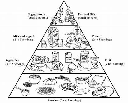 Pyramid Coloring Healthy Pages Living Printable Diabetes