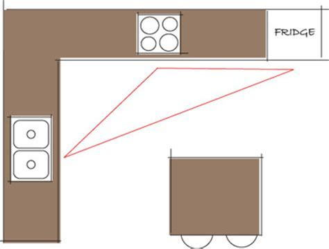 Kitchen Plans   Kitchen Layout   Work Triangle