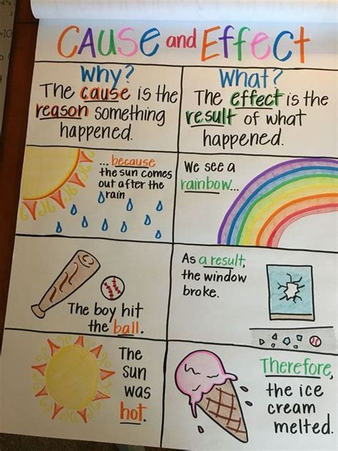 ultimate guide  anchor charts