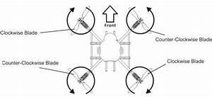 Quadcopter Motor Rotation