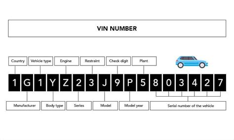 vin number vehicle identification number obd