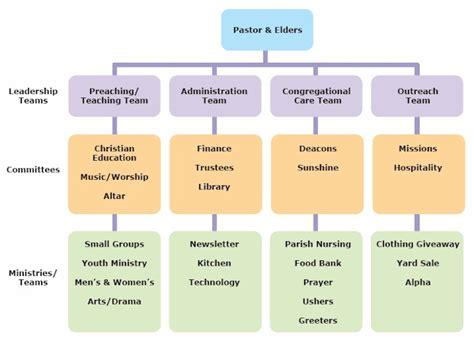 jons journey church hierarchical leadership