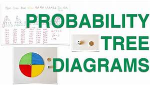 How To Create Probability Tree Diagrams