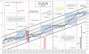 Oracle Stock Price History Chart Dow Stock Market Index History Where Are We Now The