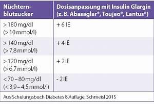 Insulineinheiten Berechnen : therapie umstellung der start ist einfach keine angst vor insulin diabetologie online ~ Themetempest.com Abrechnung